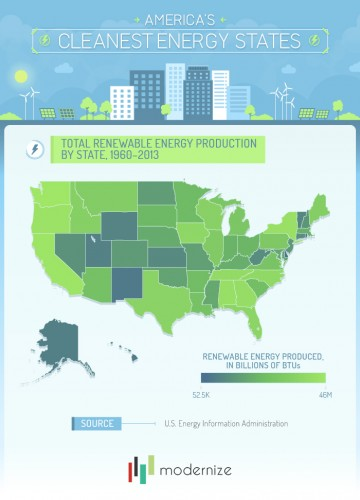 Renewable Energy Prod by States 1