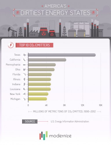 Top10 CO2 Emitter States 5