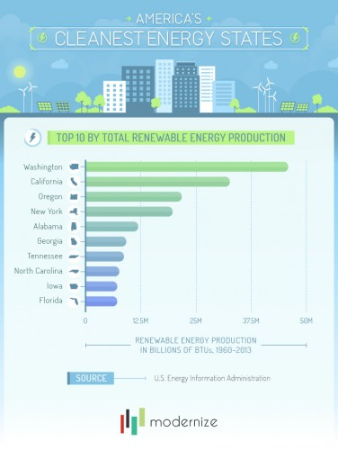 Top10States by Renewable Production2