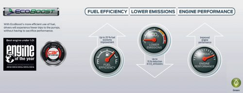EcoBoost Diagram